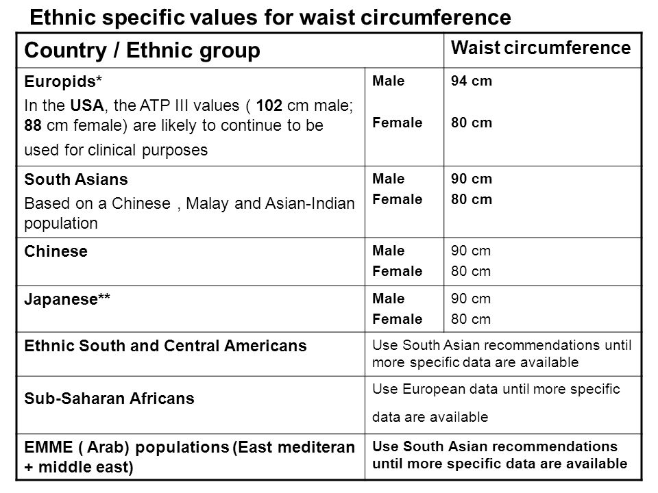 Ethnic specific values for waist circumference Country / Ethnic group