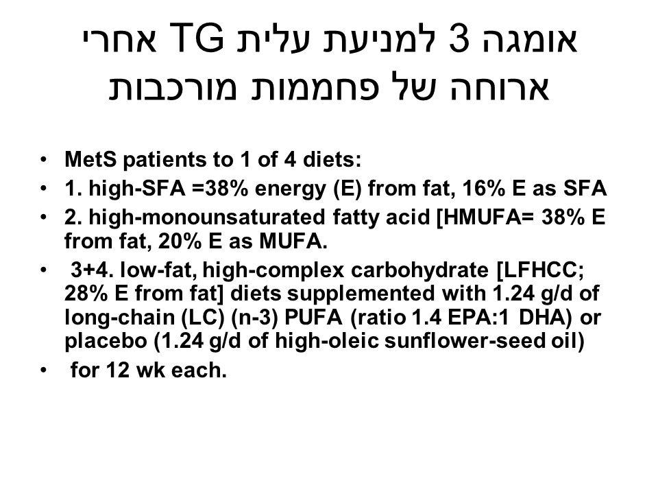 אומגה 3 למניעת עלית TG אחרי ארוחה של פחממות מורכבות