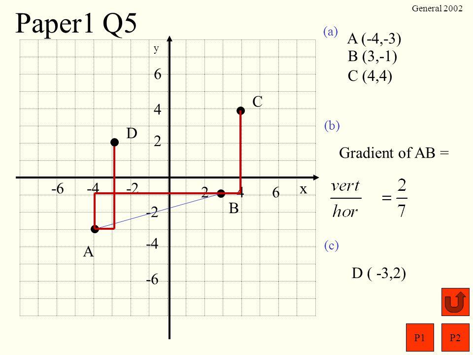 Paper1 Q5 A (-4,-3) B (3,-1) 6 C (4,4) C 4 D 2 Gradient of AB = -6 -4