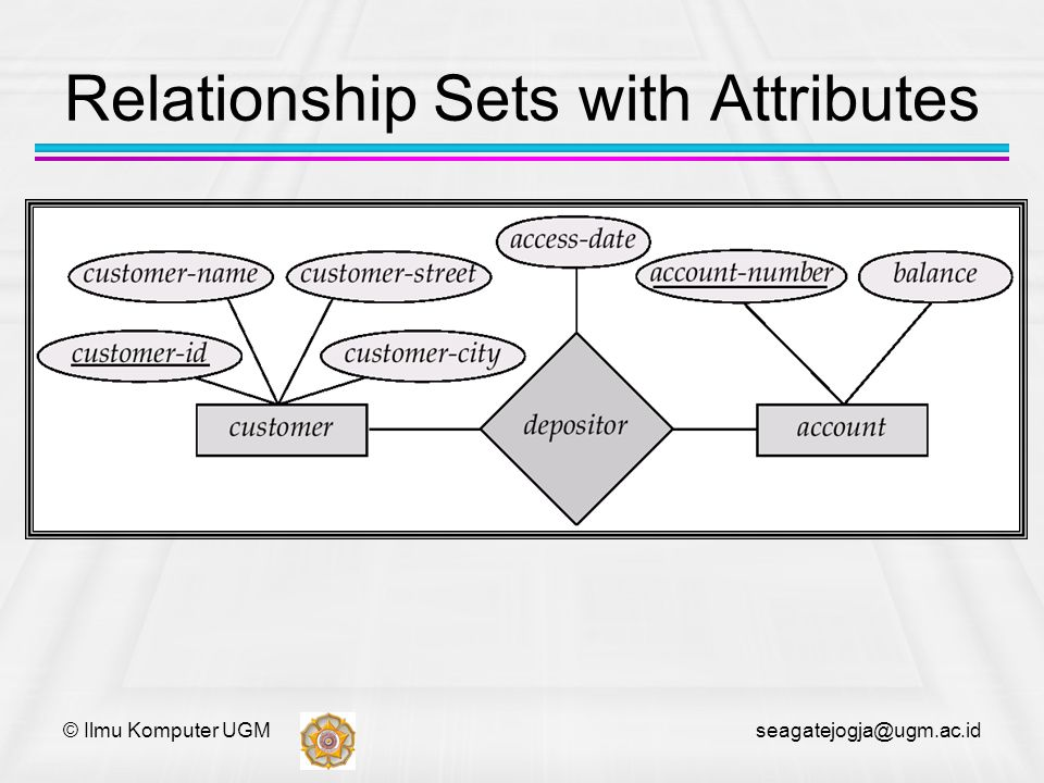 Relationship Sets with Attributes