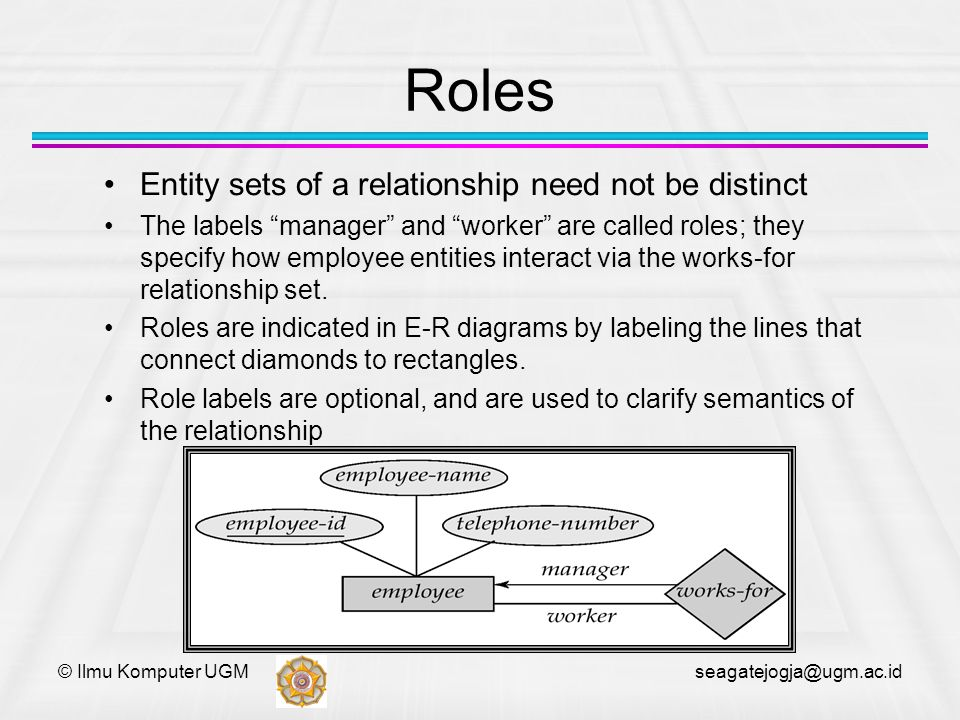 Roles Entity sets of a relationship need not be distinct