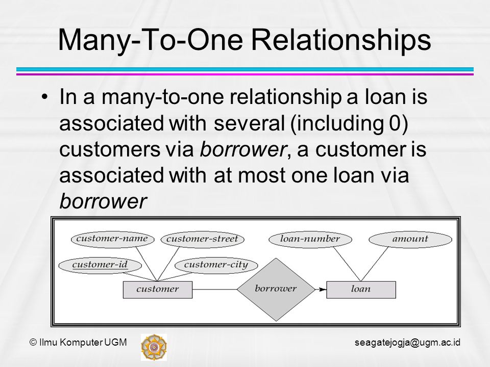 Many-To-One Relationships