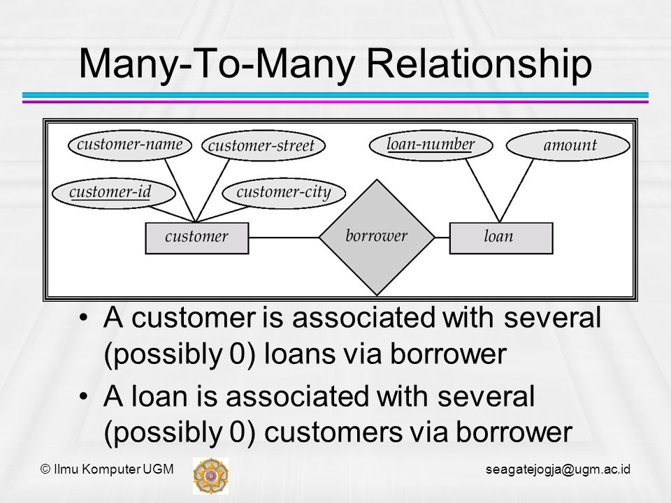 Many-To-Many Relationship