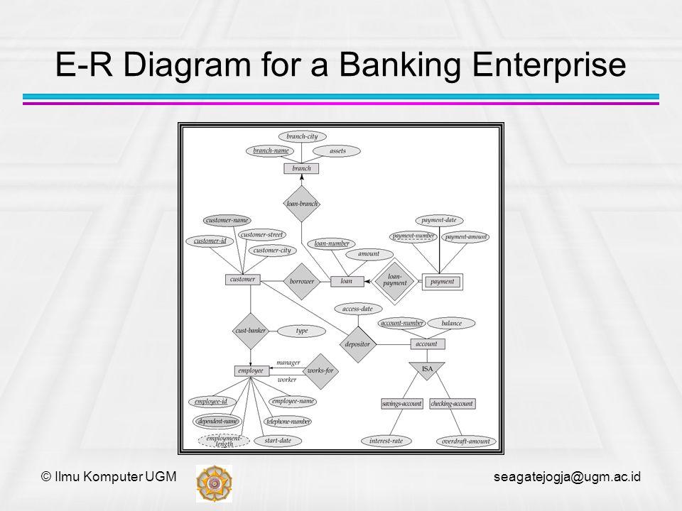 E-R Diagram for a Banking Enterprise