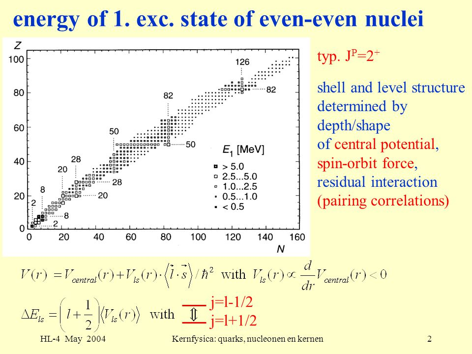 energy of 1. exc. state of even-even nuclei