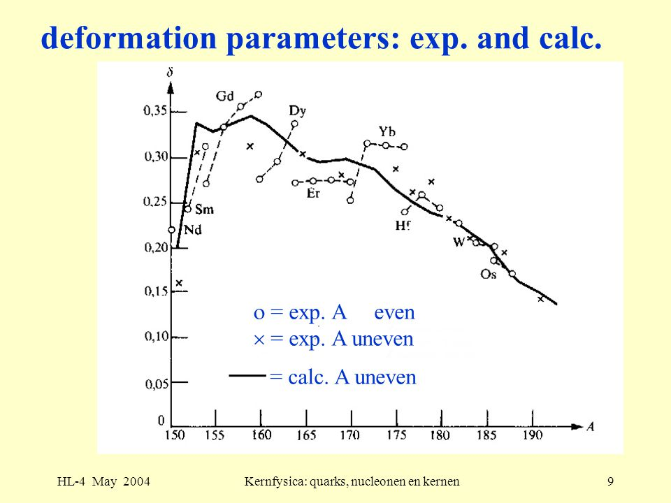 deformation parameters: exp. and calc.