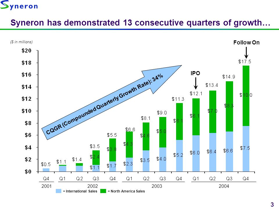 Syneron has demonstrated 13 consecutive quarters of growth…