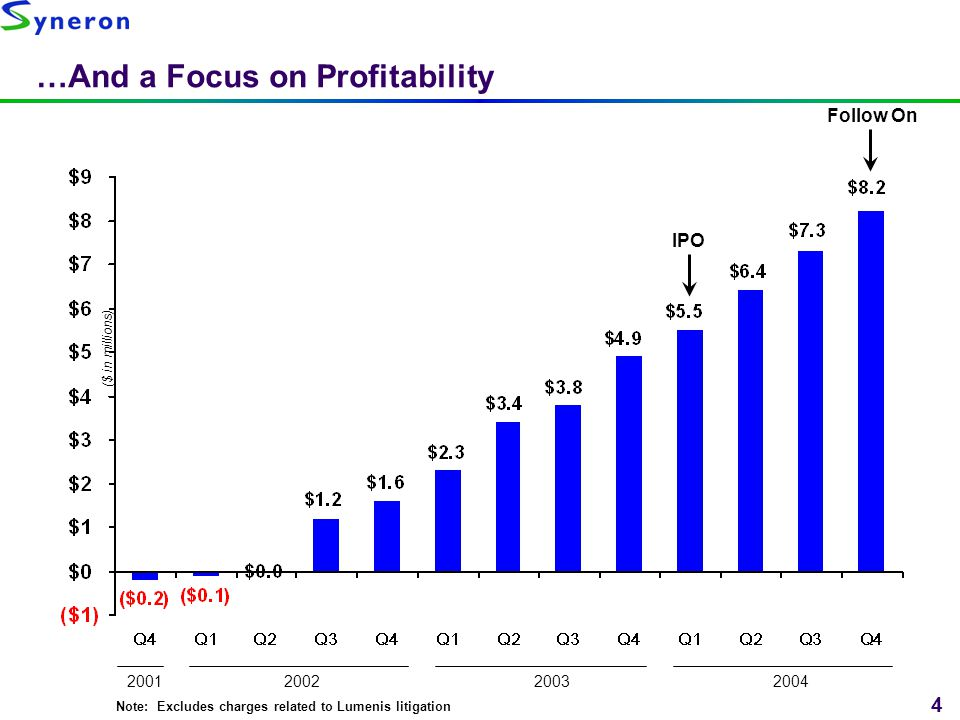 …And a Focus on Profitability