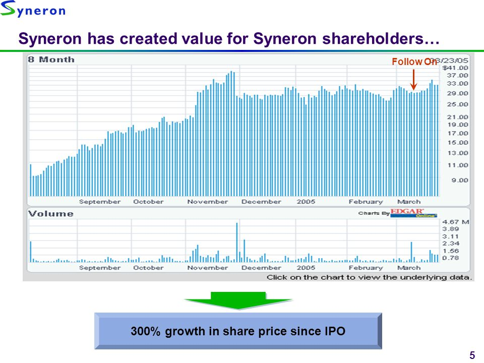 Syneron has created value for Syneron shareholders…