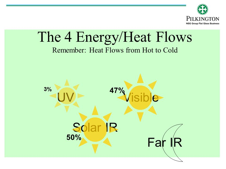 The 4 Energy/Heat Flows Remember: Heat Flows from Hot to Cold