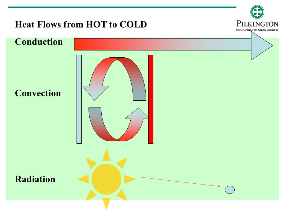 Heat Flows from HOT to COLD Conduction