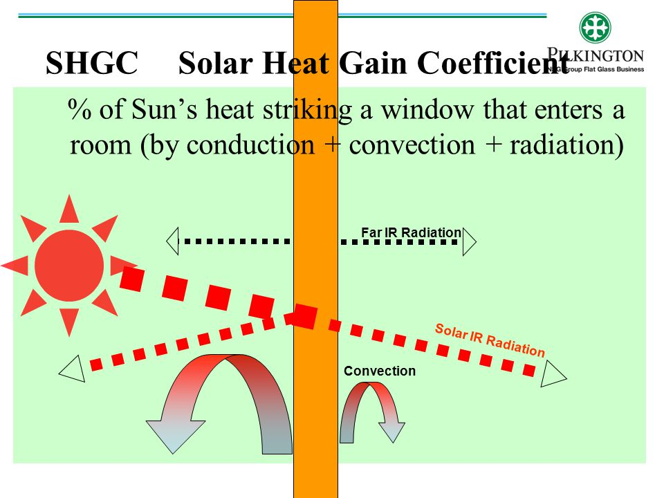 SHGC Solar Heat Gain Coefficient