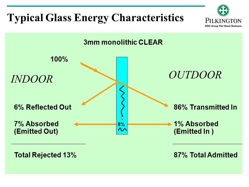 Typical Glass Energy Characteristics