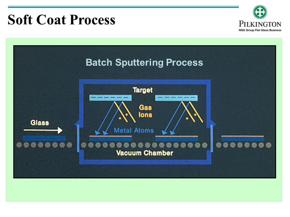 Batch Sputtering Process