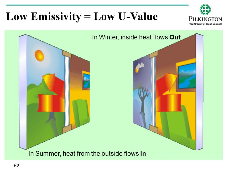 Low Emissivity = Low U-Value