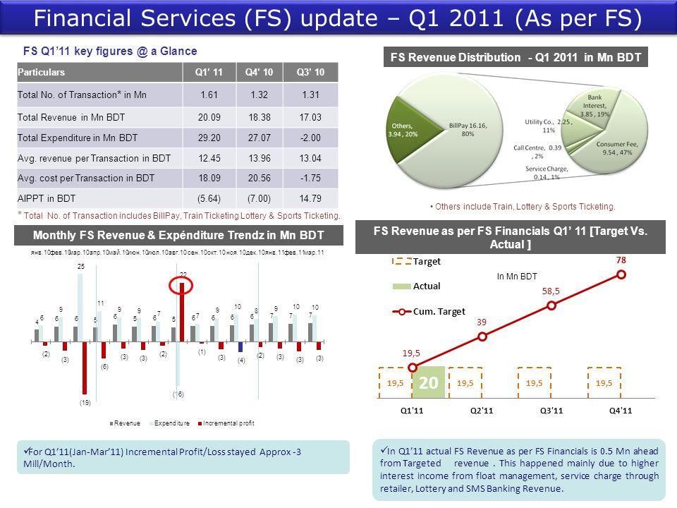 Financial Services (FS) update – Q1 2011 (As per FS)