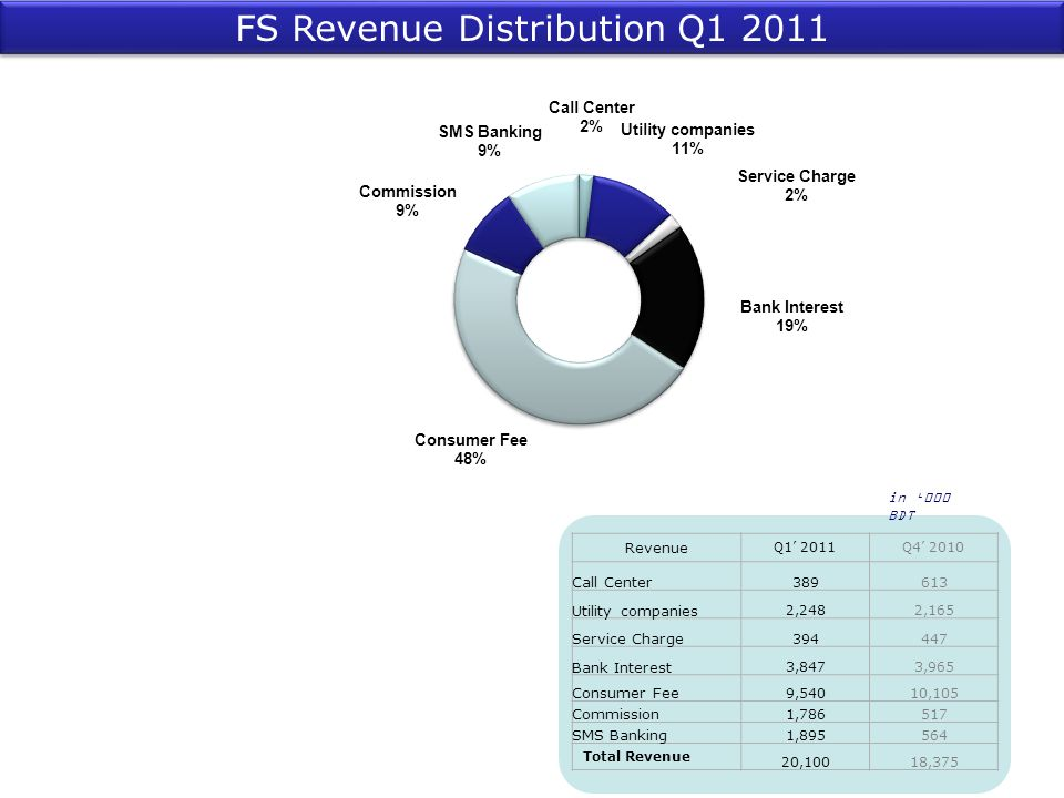 FS Revenue Distribution Q1 2011
