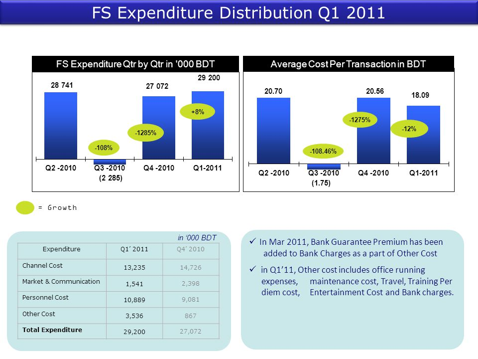 FS Expenditure Distribution Q1 2011
