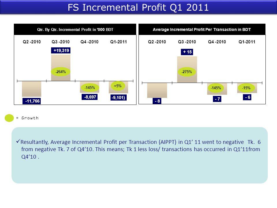 FS Incremental Profit Q1 2011