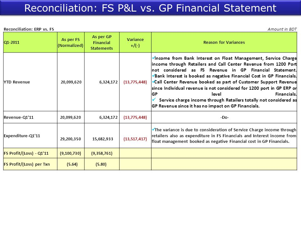 As per GP Financial Statements