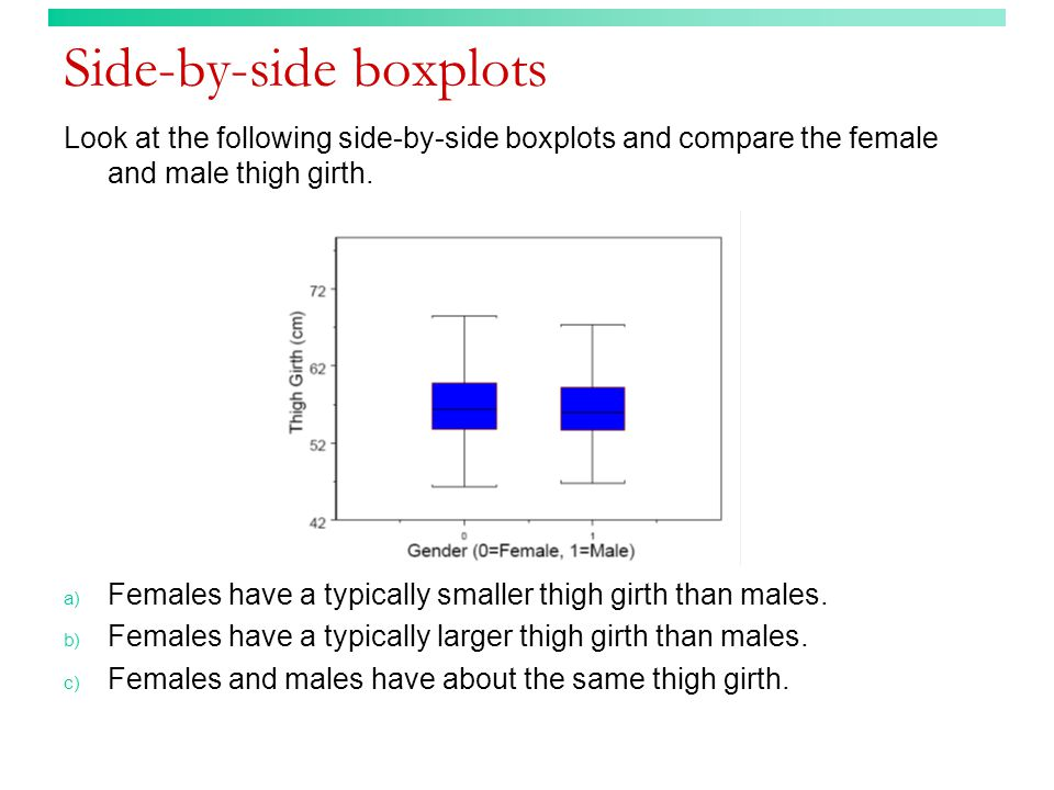 Side-by-side boxplots