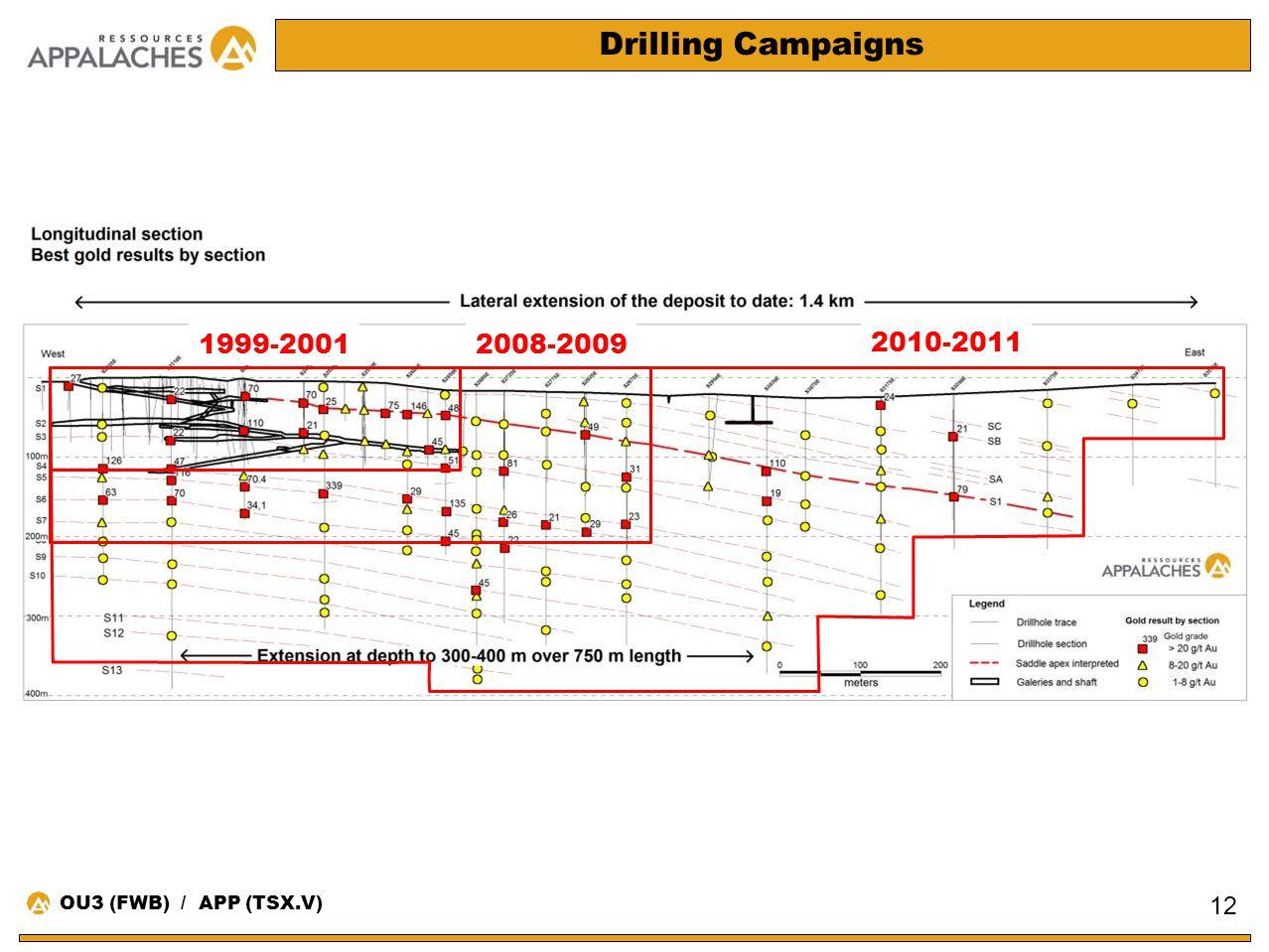 Drilling Campaigns 1999-2001 2008-2009 2010-2011