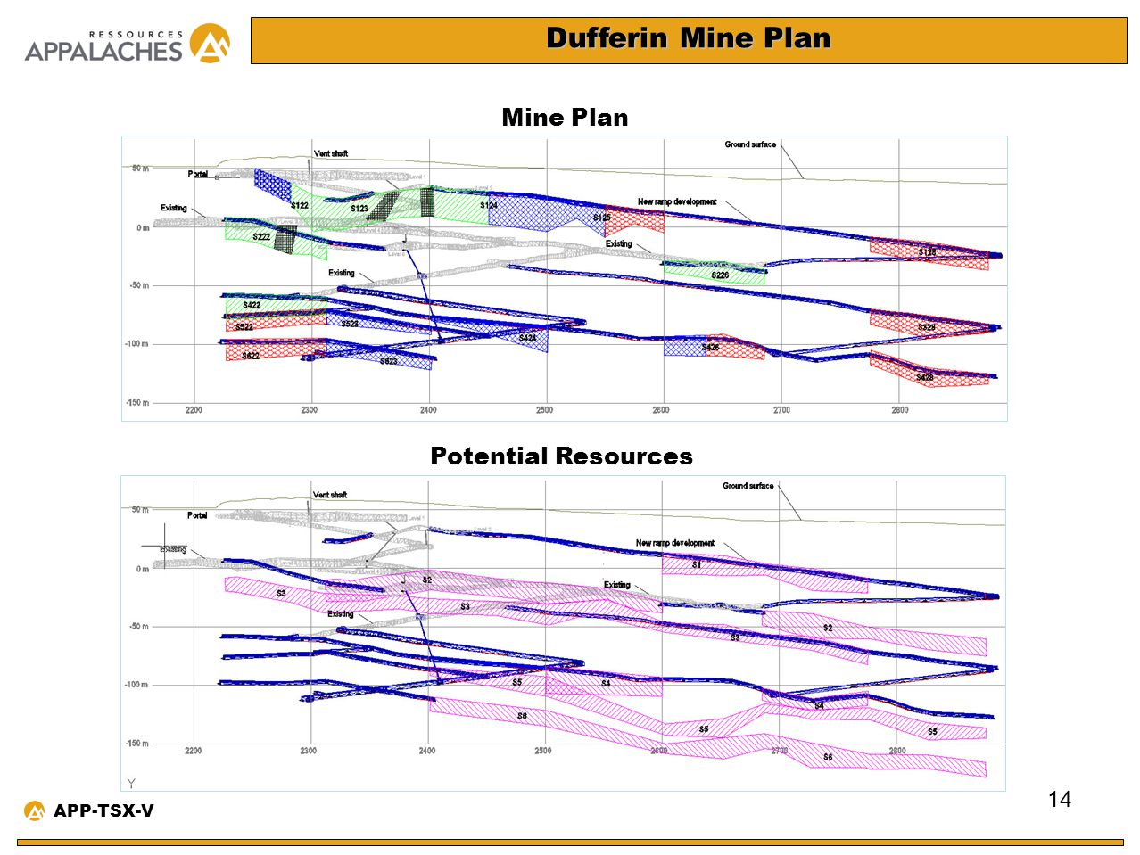 Dufferin Mine Plan Mine Plan Potential Resources APP-TSX-V