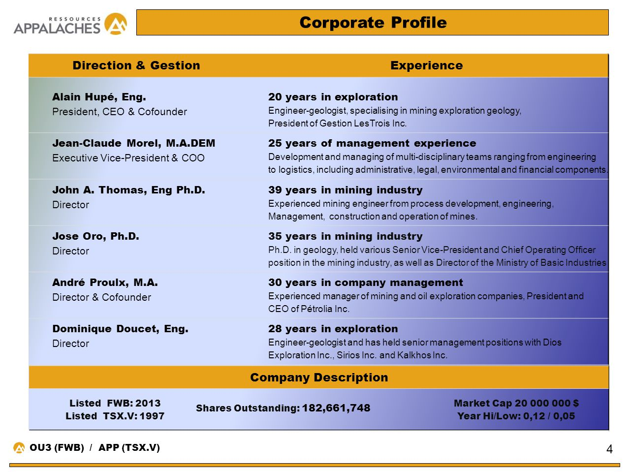 Corporate Profile Direction & Gestion Experience Company Description
