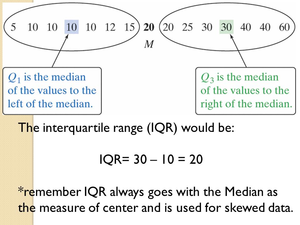The interquartile range (IQR) would be: