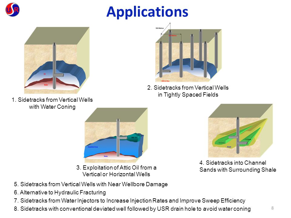 Applications 2. Sidetracks from Vertical Wells in Tightly Spaced Fields. 1. Sidetracks from Vertical Wells with Water Coning.
