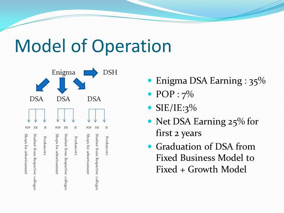 Model of Operation Enigma DSA Earning : 35% POP : 7% SIE/IE:3%