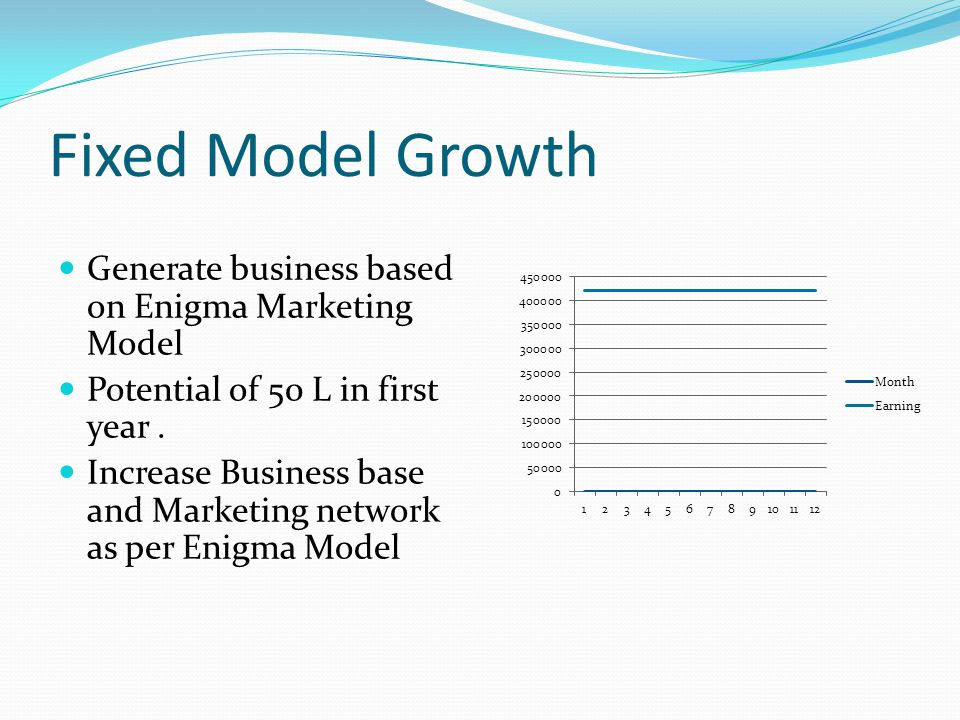 Fixed Model Growth Generate business based on Enigma Marketing Model