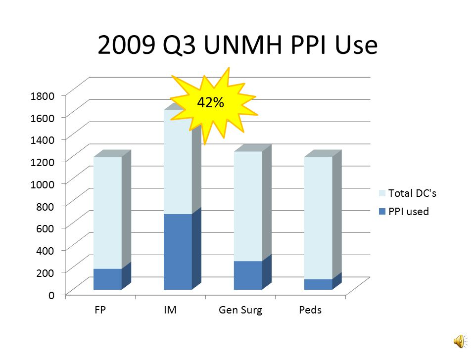 2009 Q3 UNMH PPI Use