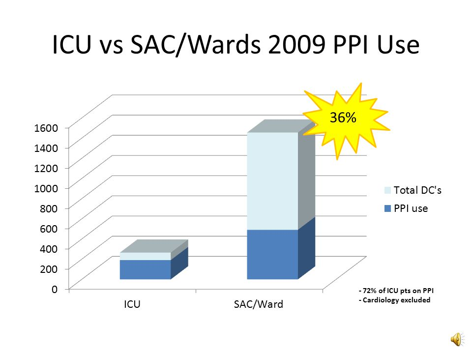 ICU vs SAC/Wards 2009 PPI Use