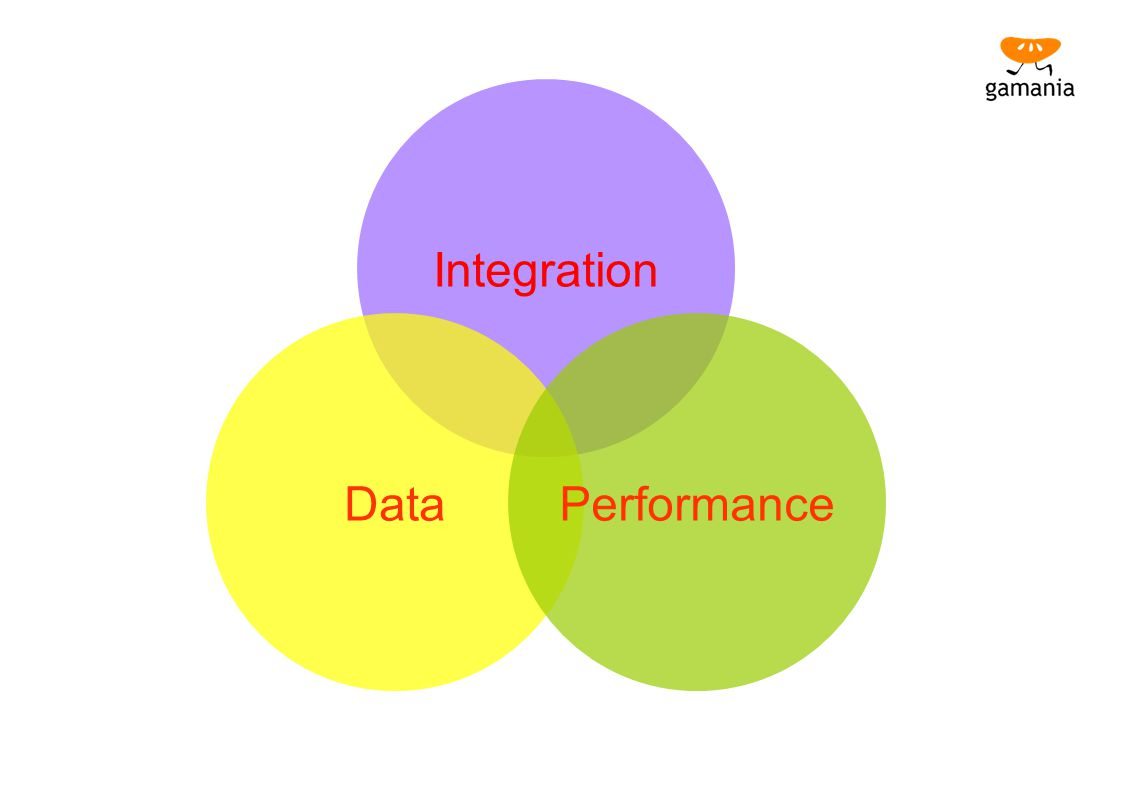 Integration Data Performance