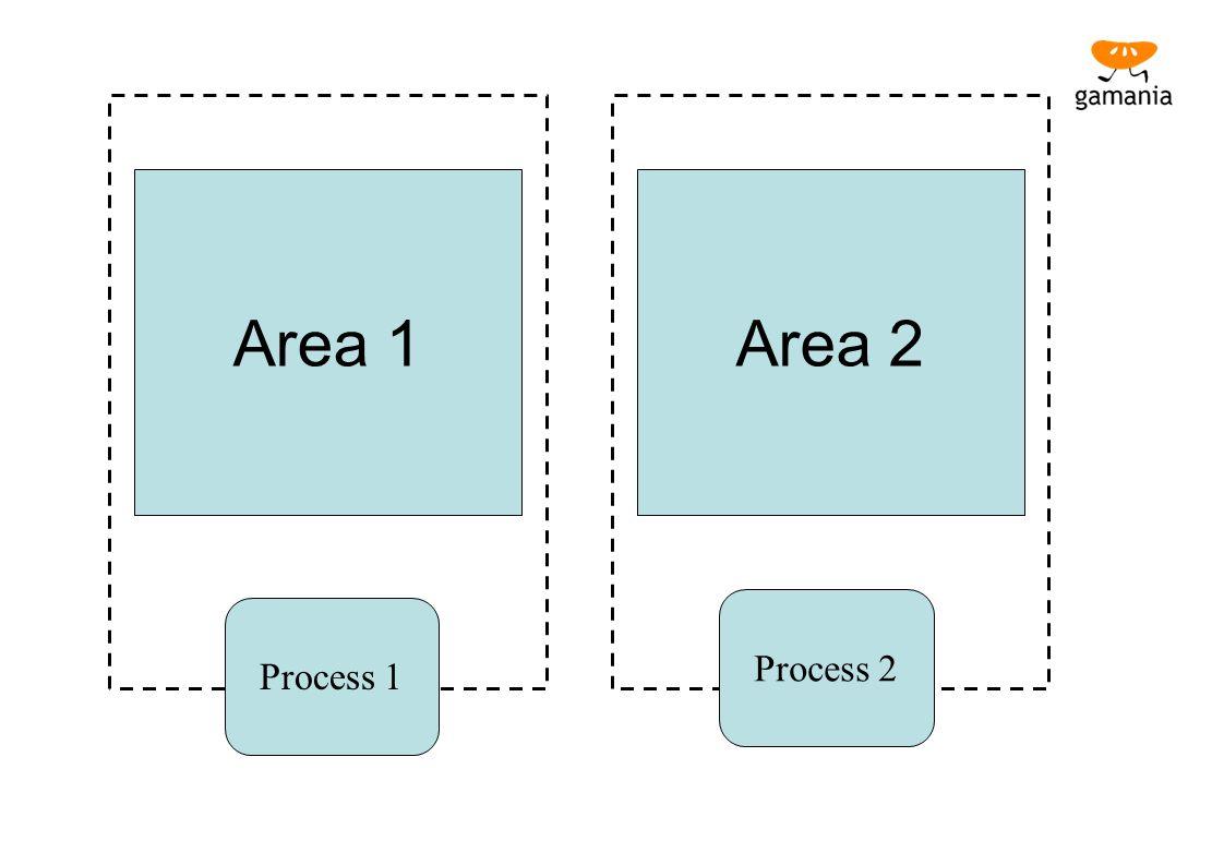 Area 1 Area 2 Process 2 Process 1