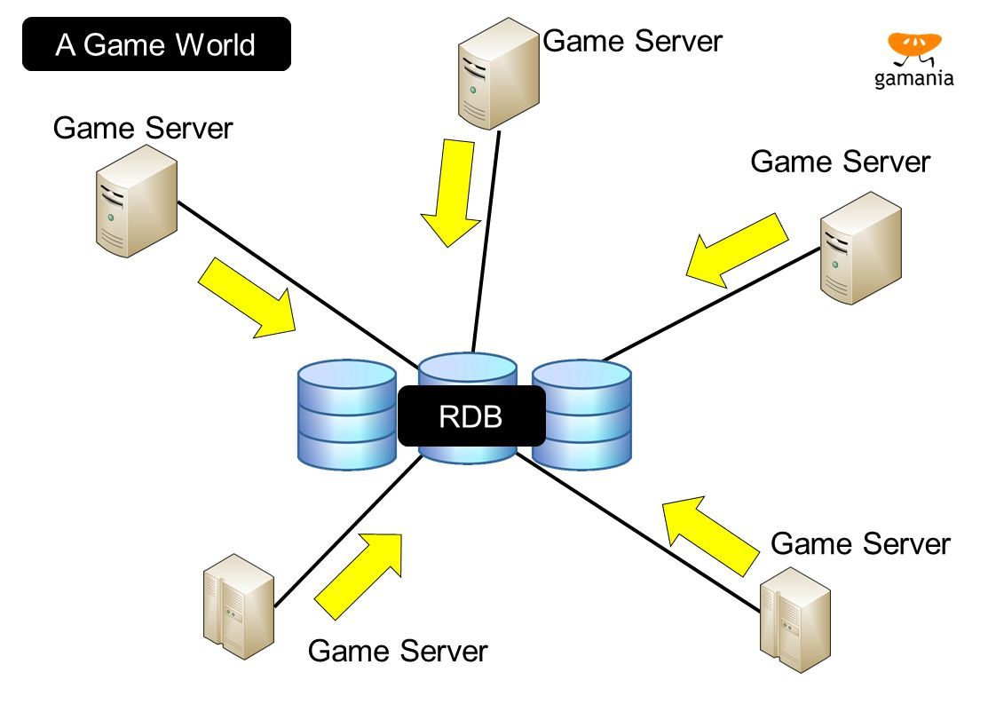 A Game World Game Server Game Server Game Server RDB Game Server