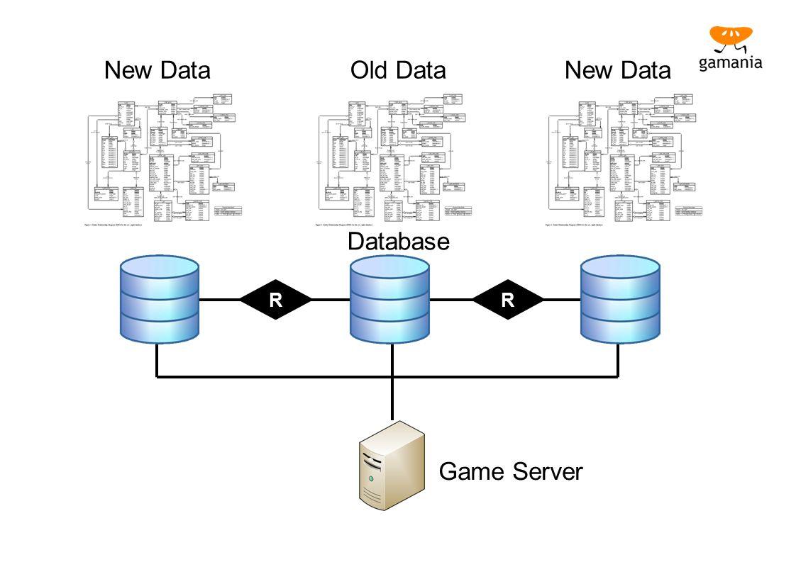 New Data Old Data New Data Database Game Server R R