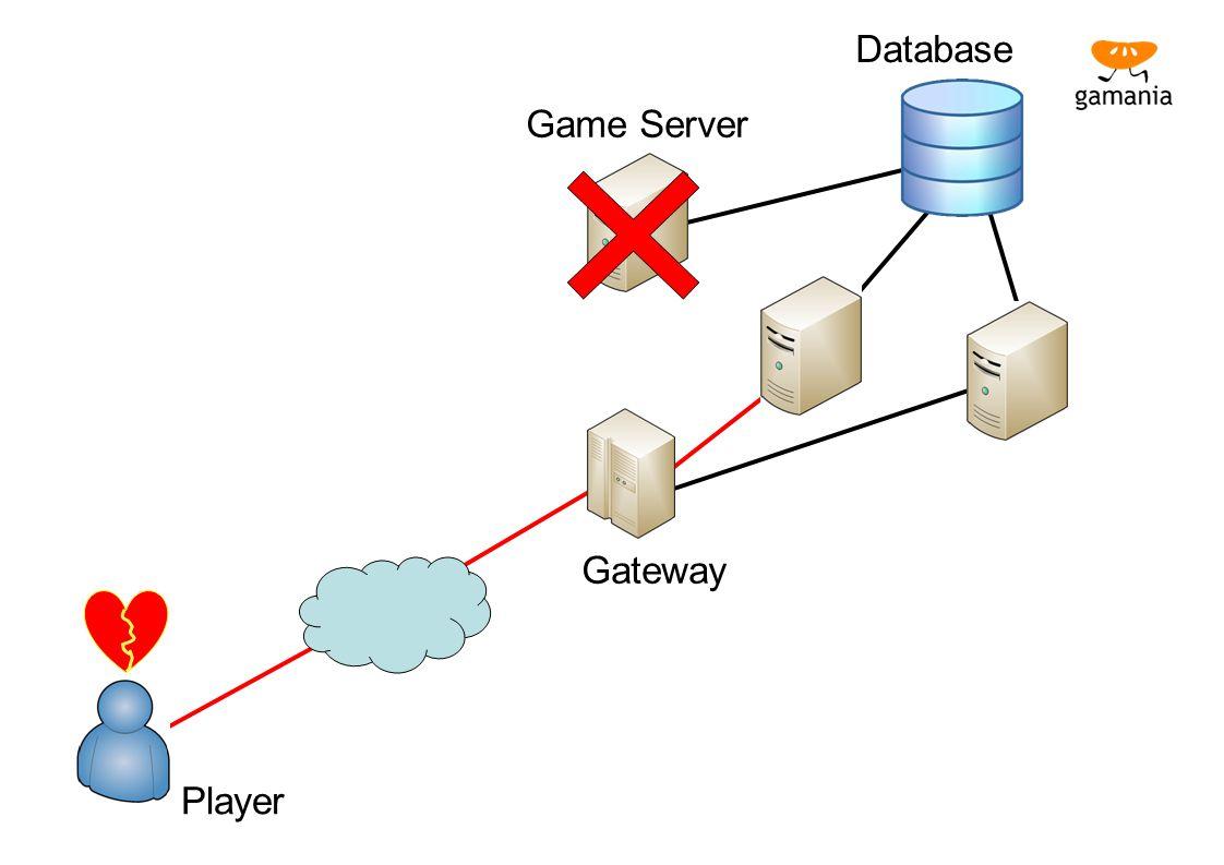 Database Game Server Gateway Player