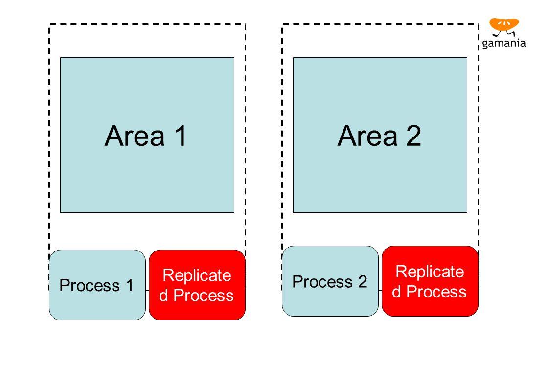 Area 1 Area 2 Replicated Process Replicated Process Process 2