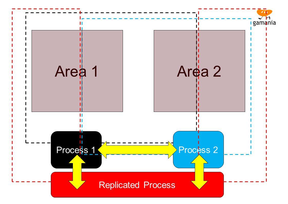 Replicated Process Process 1 Process 2 Area 1 Area 2