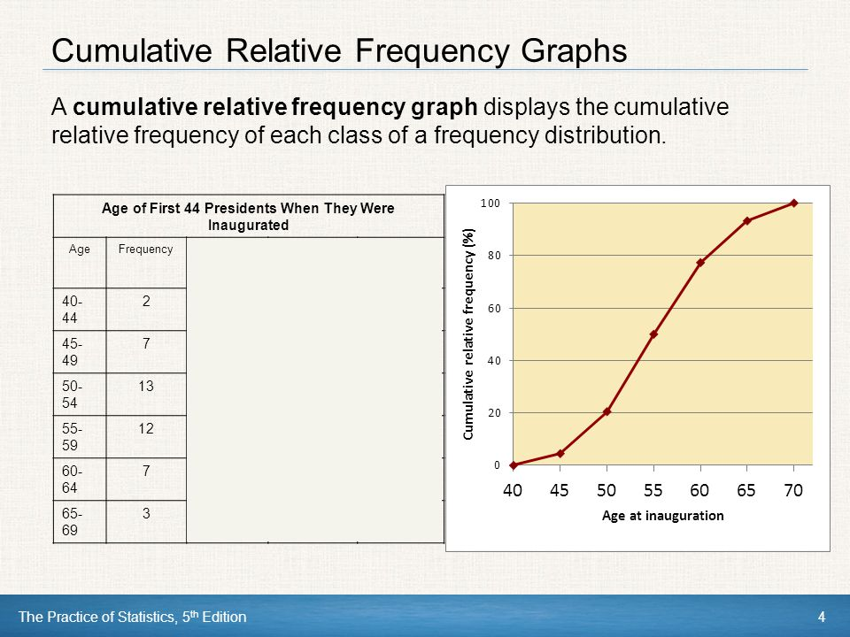 Cumulative Relative Frequency Graphs