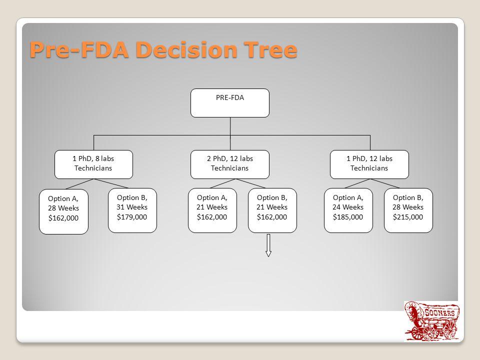 Pre-FDA Decision Tree 1 PhD, 8 labs Technicians PRE-FDA