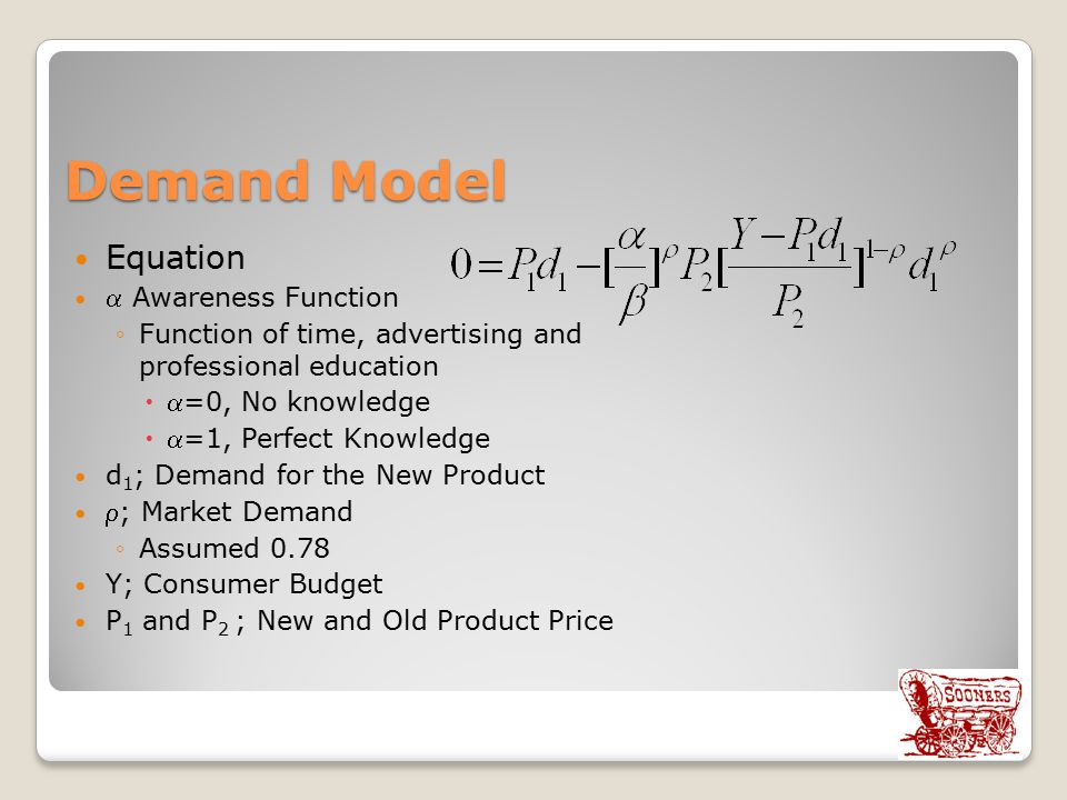 Demand Model Equation  Awareness Function
