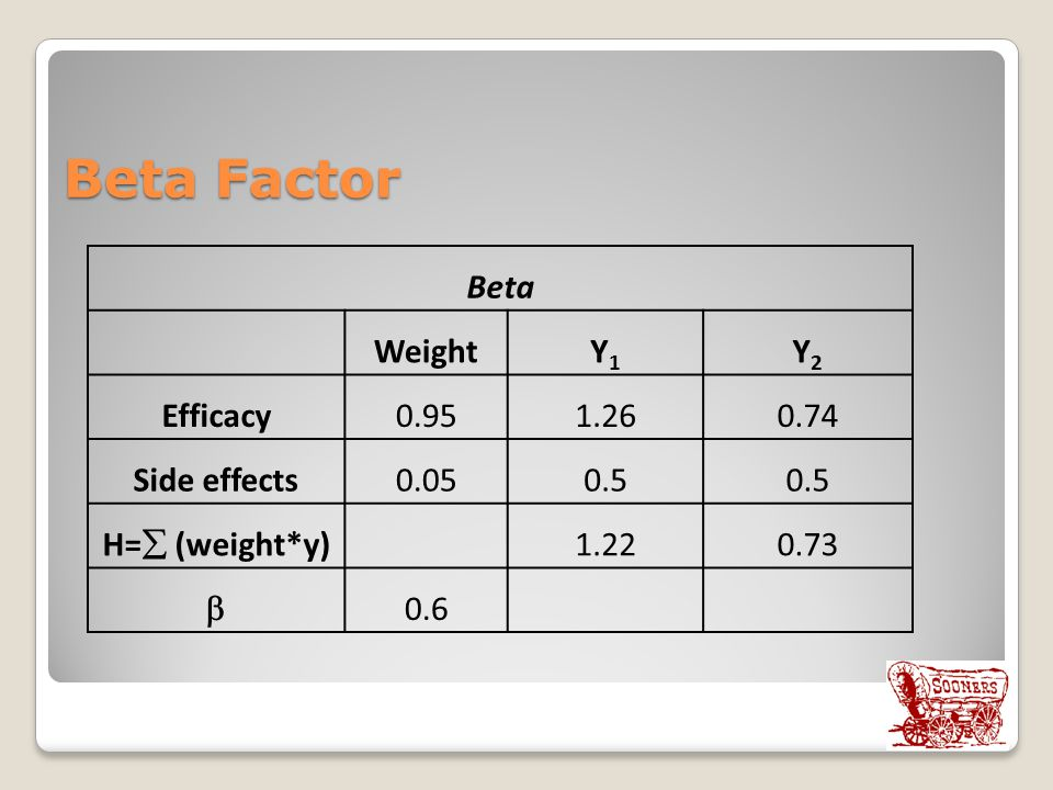Beta Factor Beta Weight Y1 Y2 Efficacy 0.95 1.26 0.74 Side effects