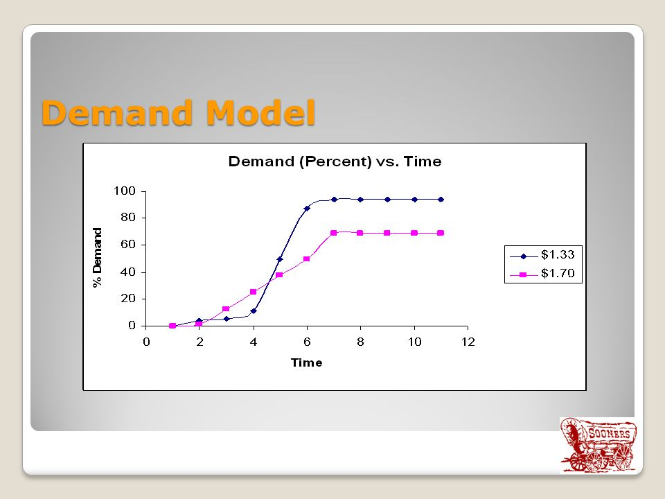 Demand Model Price of the drug goes up, demand goes up