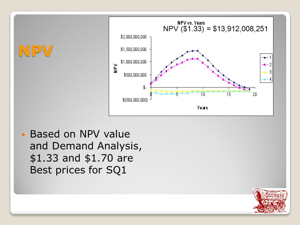 NPV NPV ($1.33) = $13,912,008,251. Based on NPV value and Demand Analysis, $1.33 and $1.70 are Best prices for SQ1.