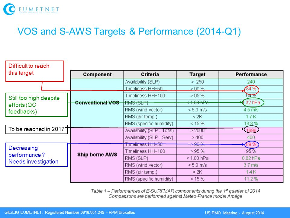 VOS and S-AWS Targets & Performance (2014-Q1)