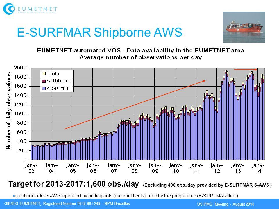 E-SURFMAR Shipborne AWS
