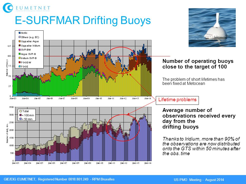 E-SURFMAR Drifting Buoys
